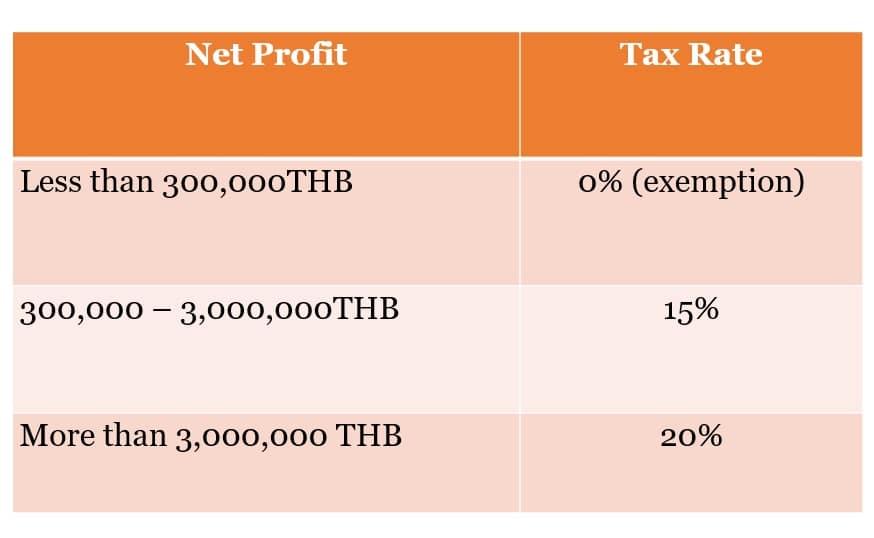 Thai company tax rate