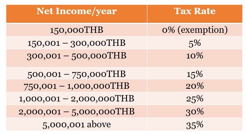 Thai personal tax rate