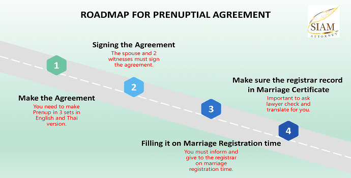 how to do prenuptial agreement